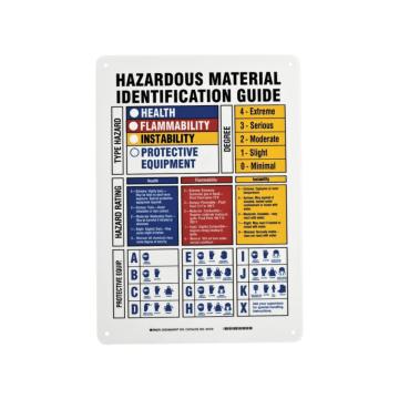 Hazardous Material Identification Guide
